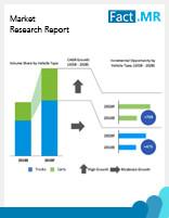 Glass Bonding Adhesives Market