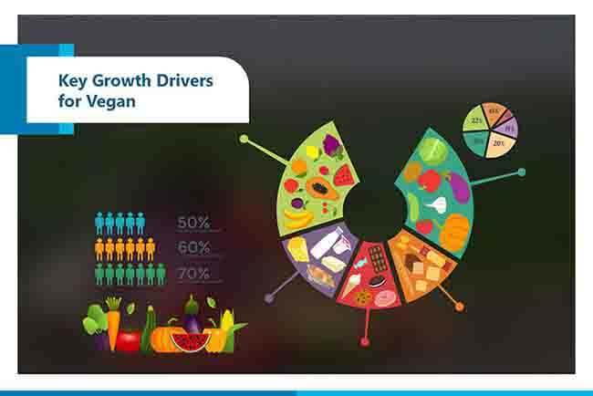 key growth drivers for veganism