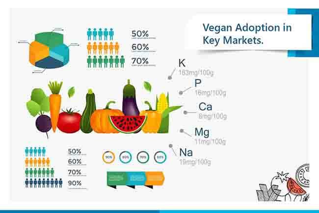 vegan adoption in key markets