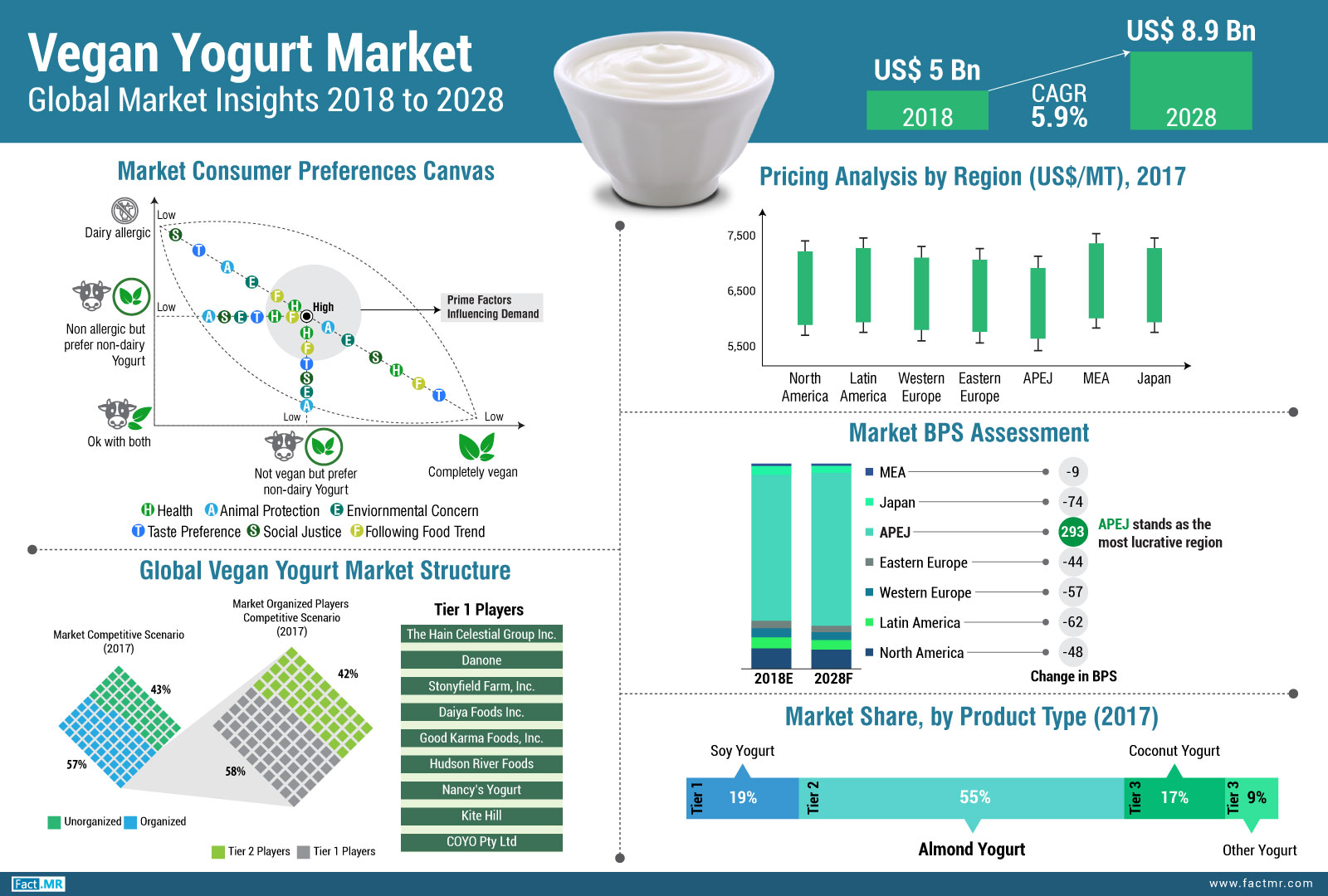 Vegan Yogurt Market Global Market Insights 2018 to 2028