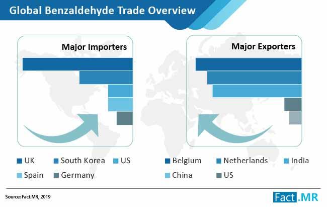 1 benzaldehyde market images
