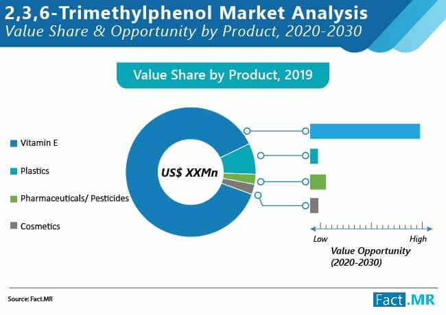 2 3 6 trimethylphenol market 01