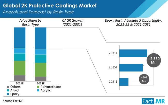 2k protective coatings market resin type