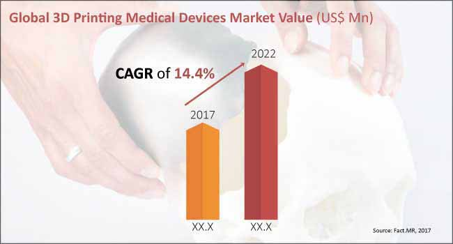 3d-printing medical devices market