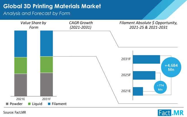 3d printing materials market form