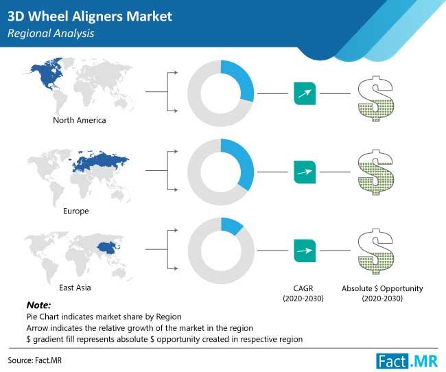 3d wheel aligners market regional analysis