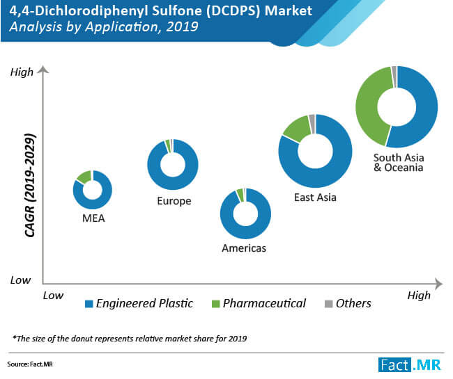4 4 dichlorodiphenyl sulfone dcdps market 01