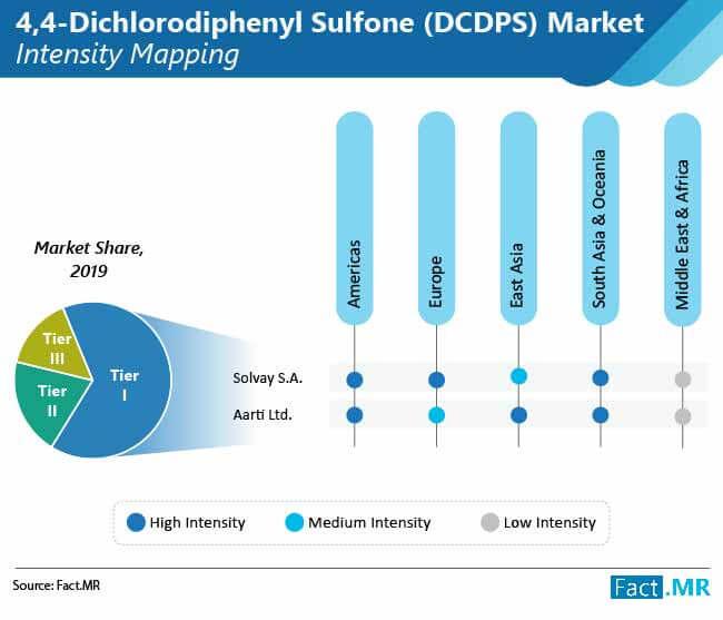 4 4 dichlorodiphenyl sulfone dcdps market 02