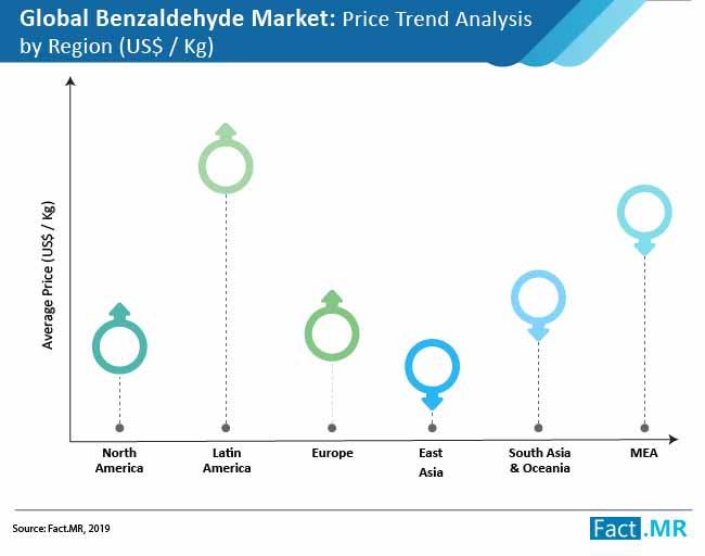 benzaldehyde market images
