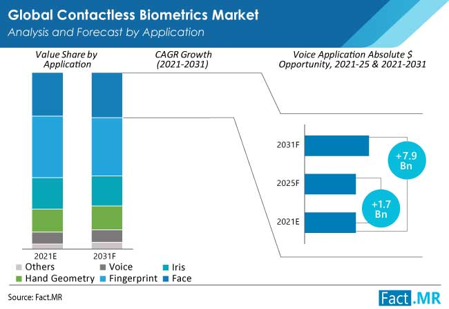 contactless biometrics market application