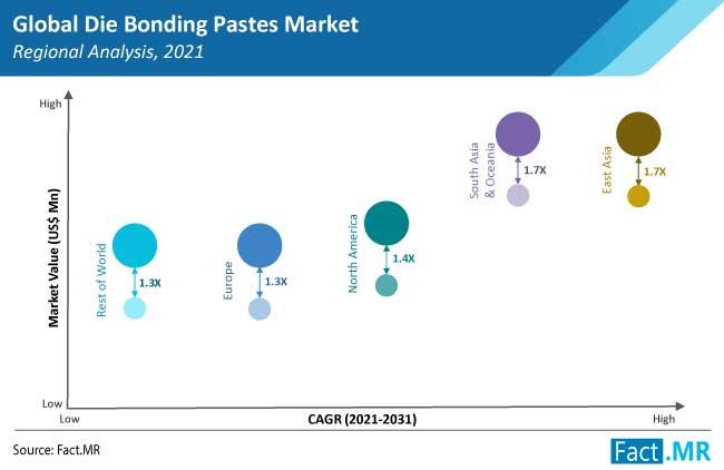 die bonding pastes market region