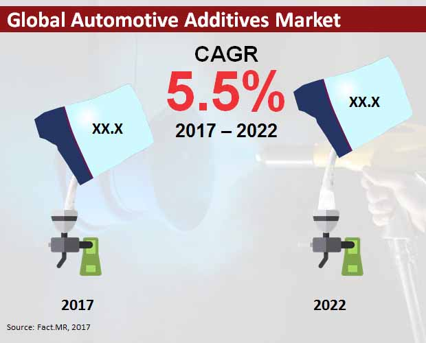 global automotive additives market