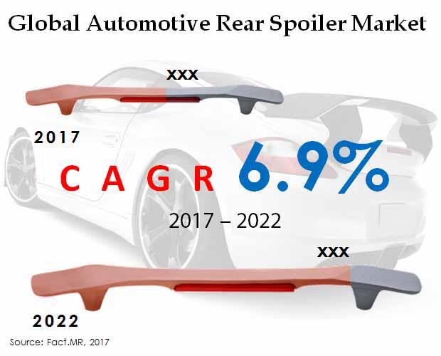 Global Automotive Rear Spoiler Market.jpg