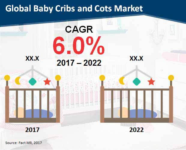 global baby cribs and cots market