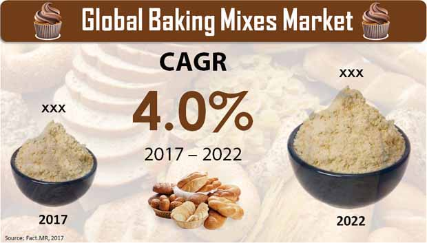 Global Baking Mixes Market.jpg