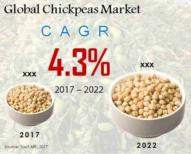 global chickpeas market