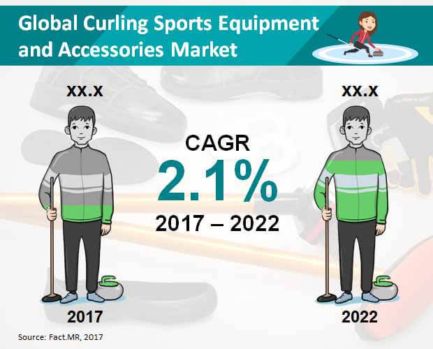 global curling sports equipment & accessories market