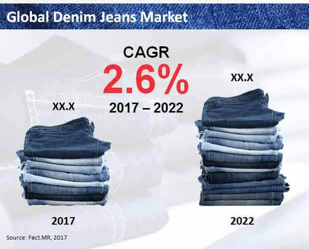 global denim jeans market