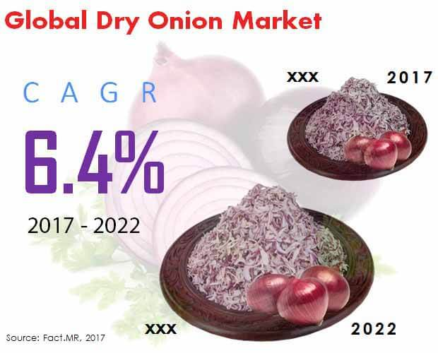 Global Dry Onion Market.jpg