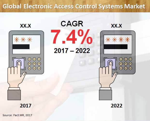 Global Electronic Access Control Systems Market.jpg