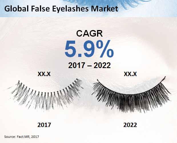 False Eyelashes Market Forecast Trend Analysis Competition