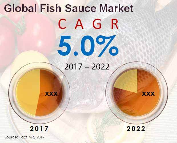Global Fish Sauce Market.jpg