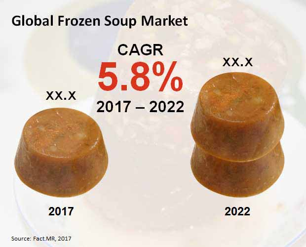global frozen soup market