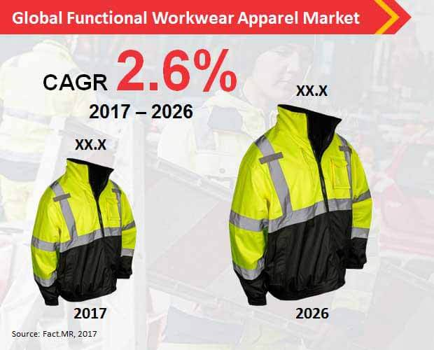 global functional workwear apparel market