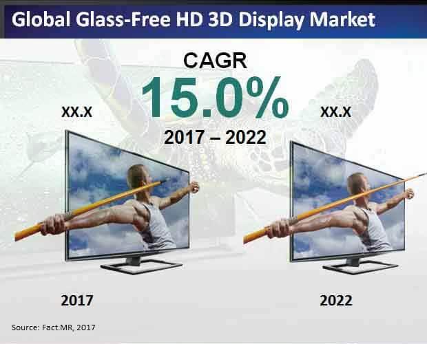 Global Glass-Free HD 3D Display Market.jpg