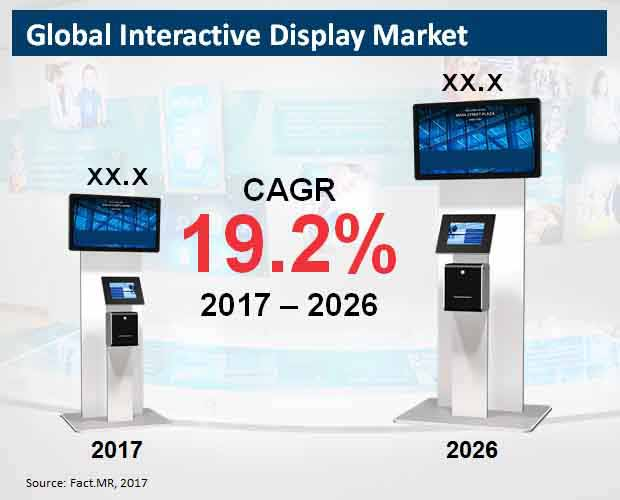 global interactive display market
