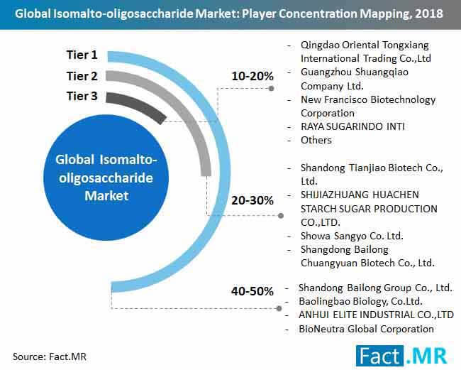 global isomalto oligosaccharide market player concentration mapping, 2018