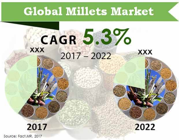 global millets market