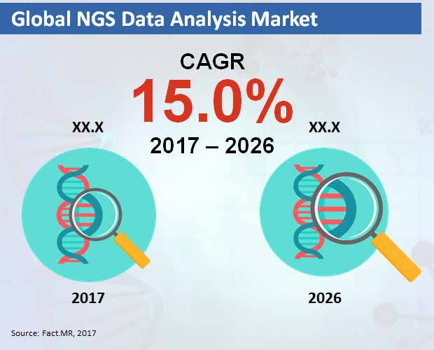 global ngs data analysis market