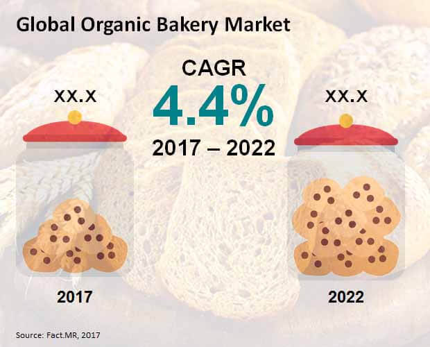 Global Organic Bakery Market.jpg