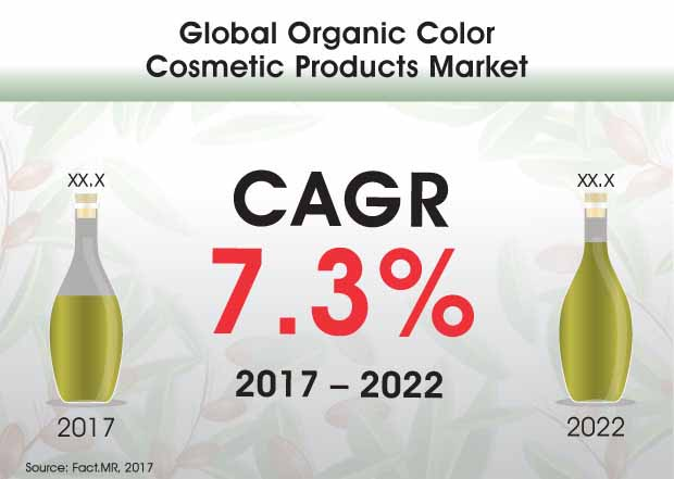global organic color cosmetic products market