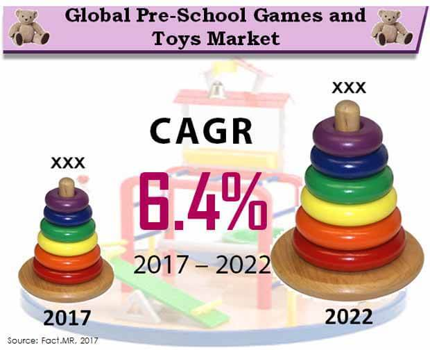 global pre school games and toys market