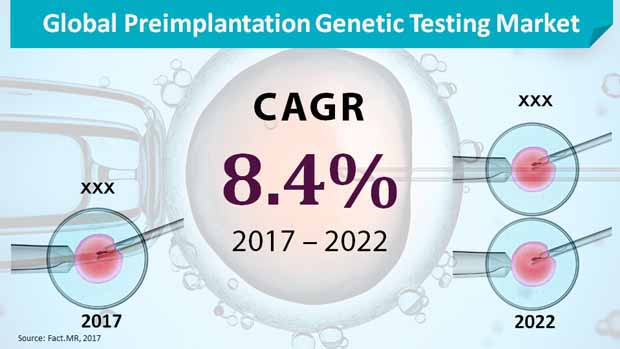 global preimplantation genetic testing market