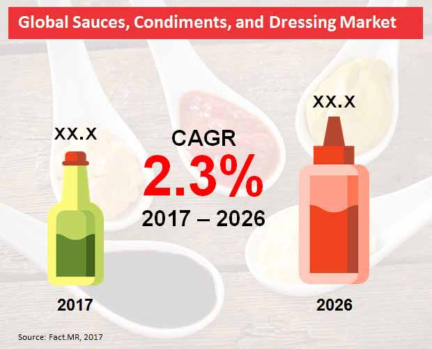 global sauces condiments and dressing market