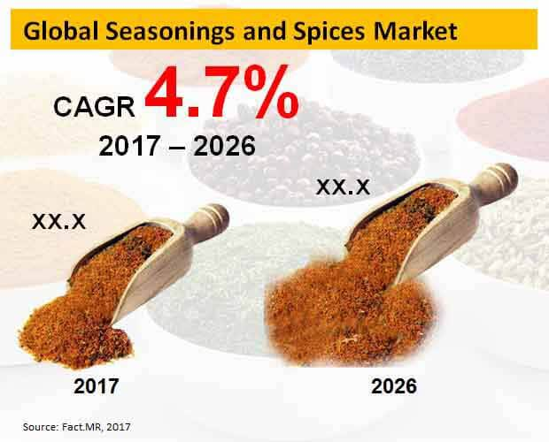 global seasonings and spices market