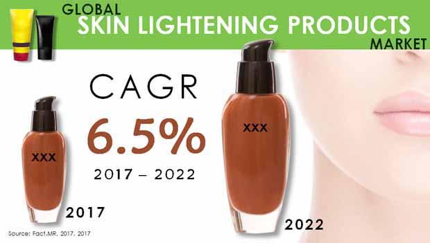 global skin lightening products market