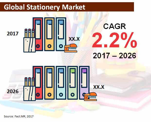 global stationery market