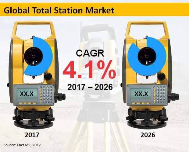 global total station market