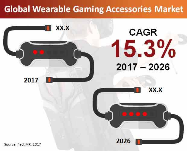 global wearable gaming accessories market