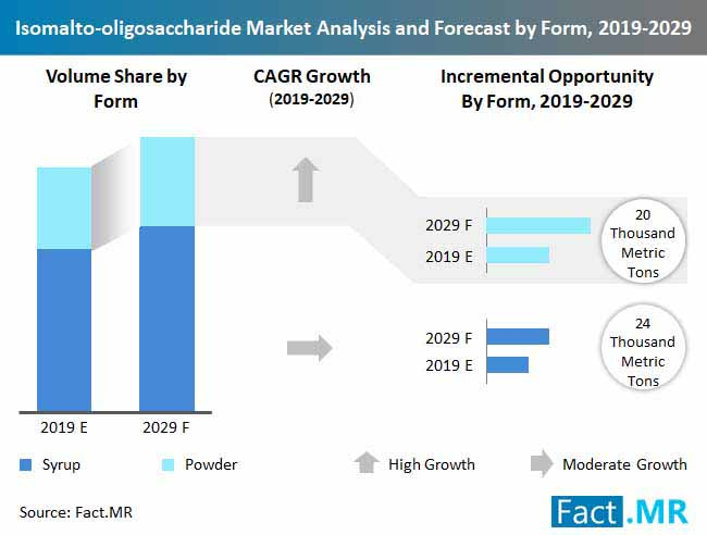 isomalto oligosaccharide market analysis and forecast by form, 2019 2029
