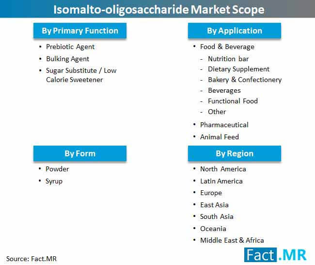 isomalto oligosaccharide market scope