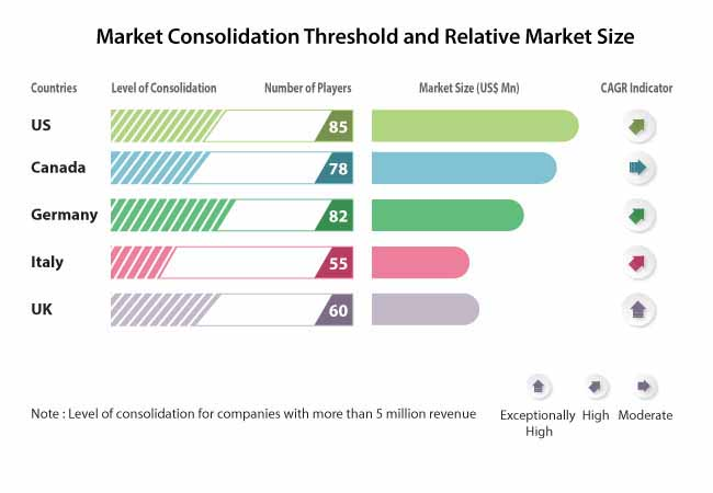 level of consolidation 2