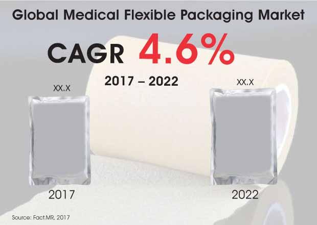medical flexible packaging market