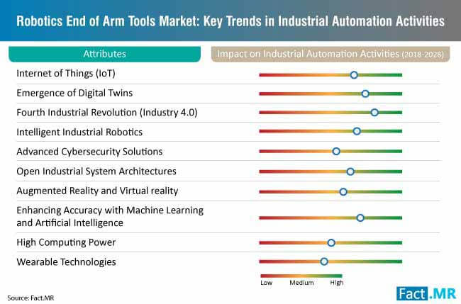 robotics end of arm tools key trends in industrial automation activities
