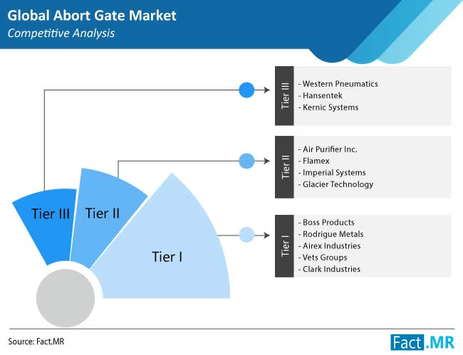 abort gate market competition