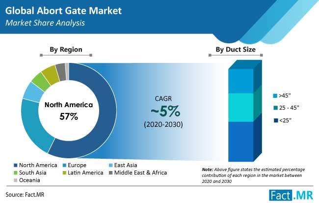 abort gate market region